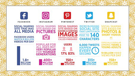 5 top social media sites and number of users